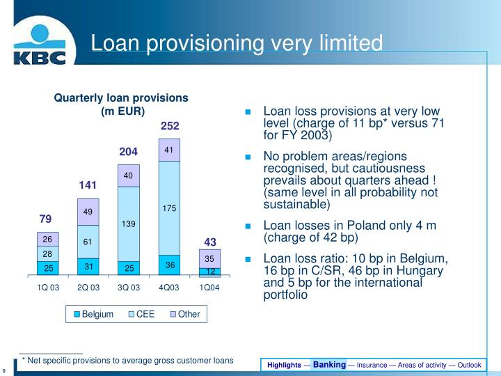 Loan provisioning very limited