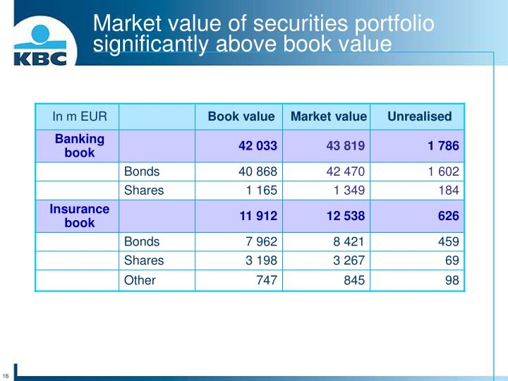 Market value of securities portfolio significantly above book value
