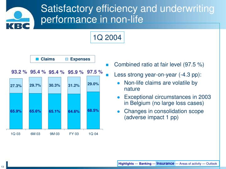 Satisfactory efficiency and underwriting performance in non-life