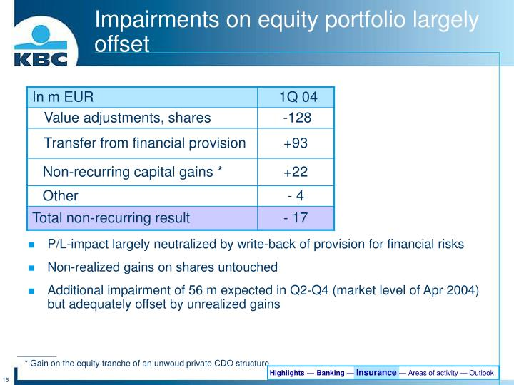 Impairments on equity portfolio largely offset