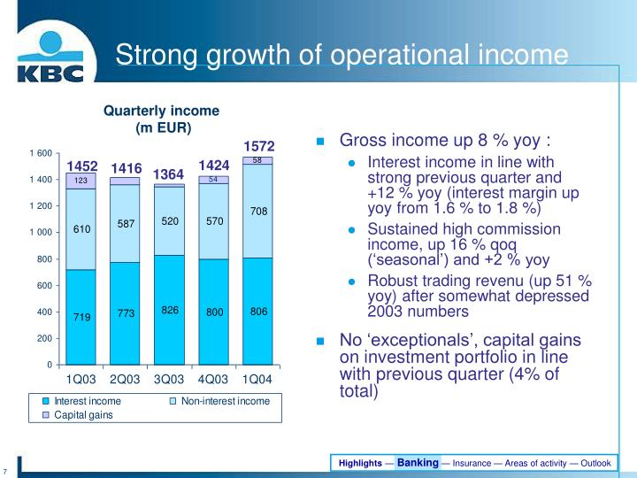 Strong growth of operational income