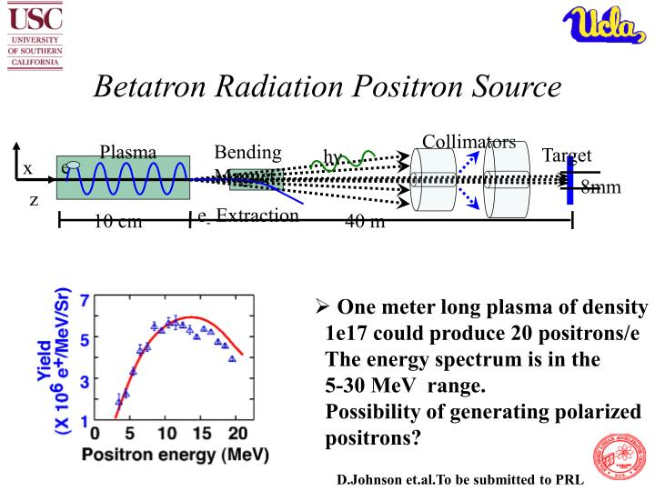 Betatron radiation positron source