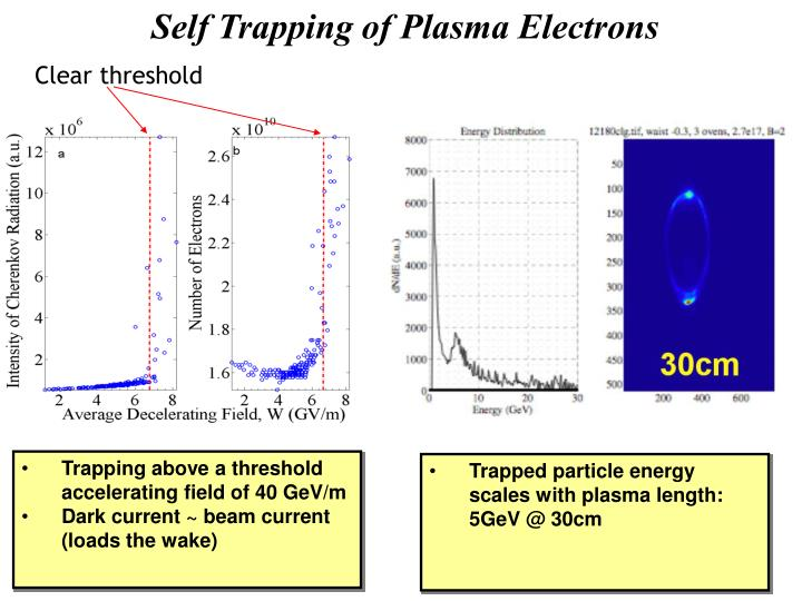 Self Trapping of Plasma Electrons
