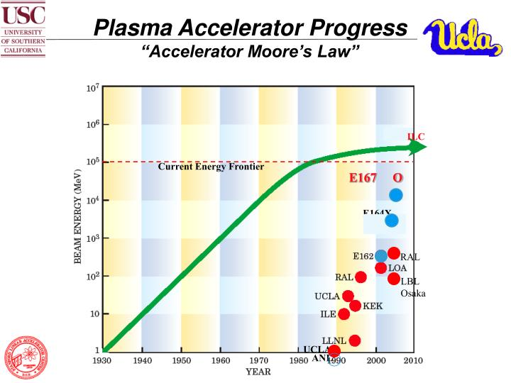 Plasma Accelerator Progress