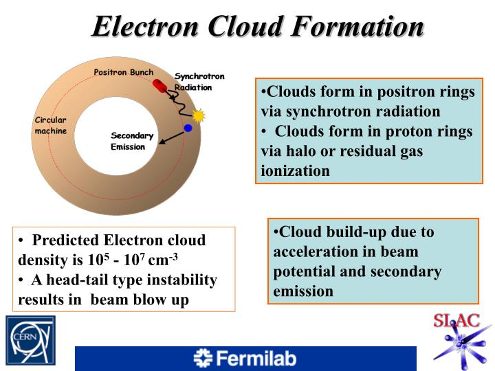 Electron Cloud Formation