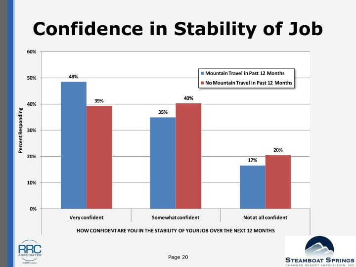 Confidence in Stability of Job