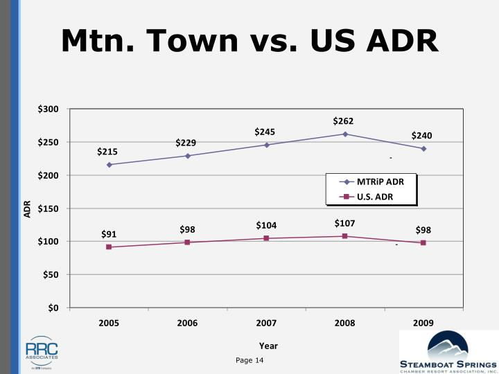 Mtn. Town vs. US ADR