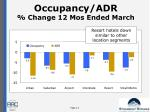 occupancy adr change 12 mos ended march