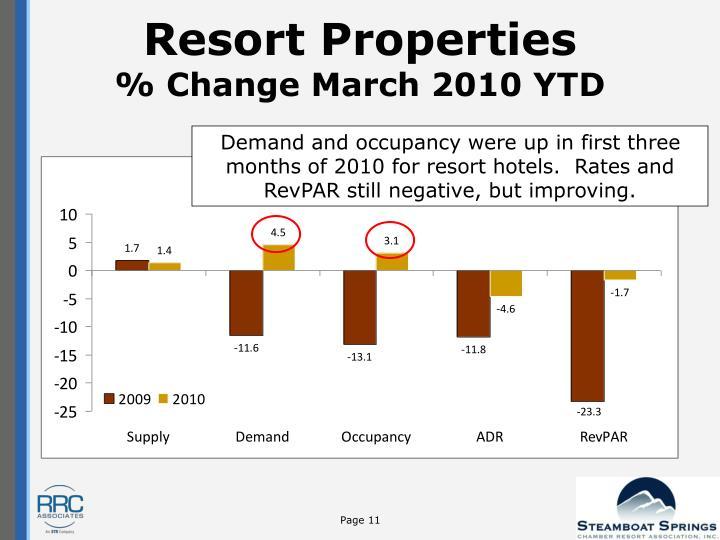 Resort Properties