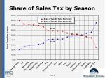 share of sales tax by season