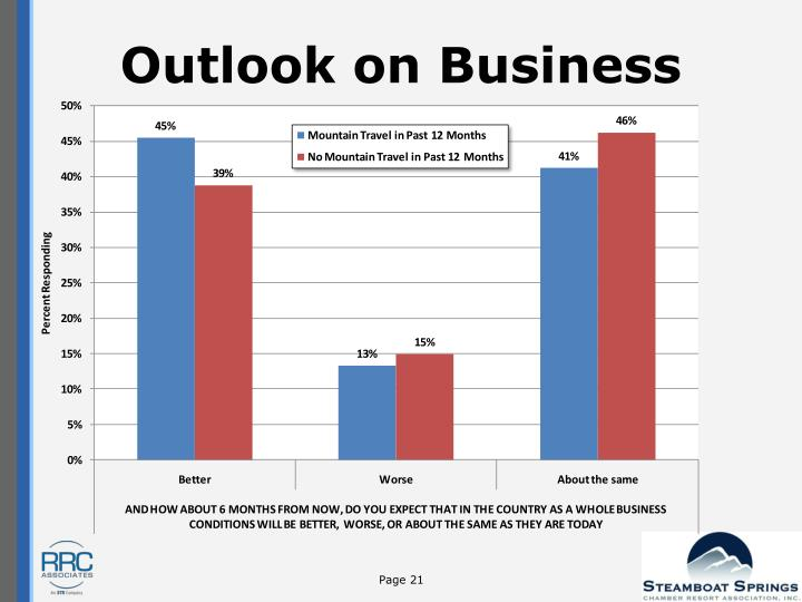 Outlook on Business
