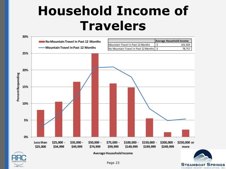 Household Income of Travelers