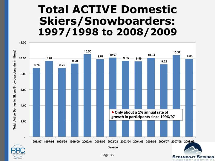 Total ACTIVE Domestic Skiers/Snowboarders:
