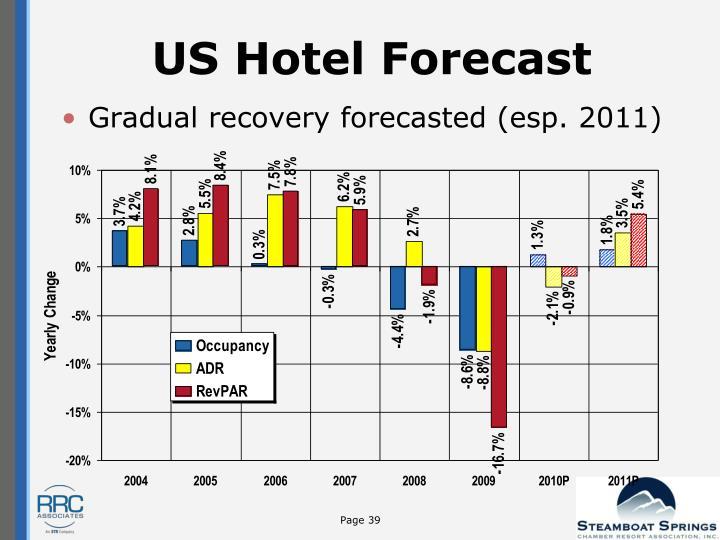 US Hotel Forecast