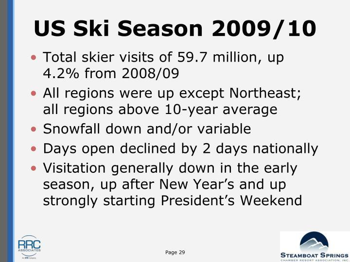 US Ski Season 2009/10