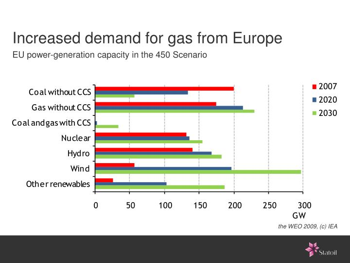 Increased demand for gas from Europe