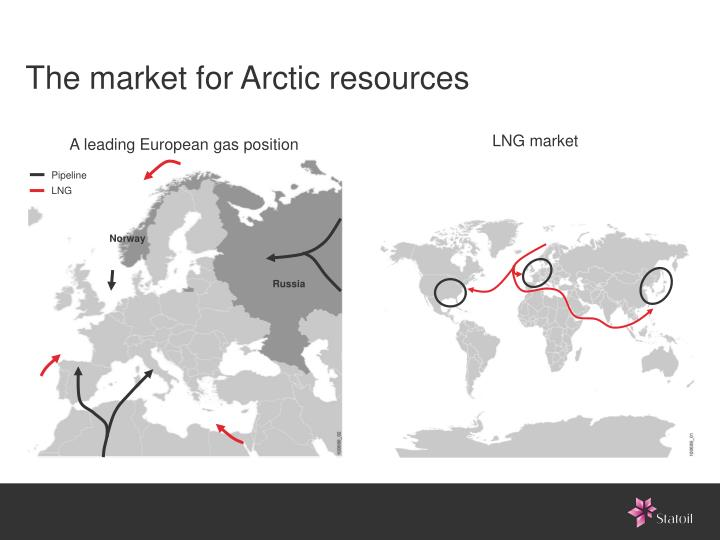 The market for arctic resources