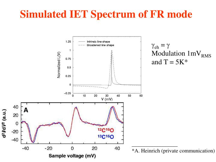 Simulated IET Spectrum of FR mode