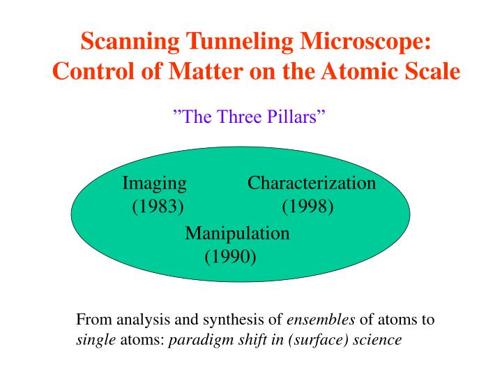 Scanning Tunneling Microscope: