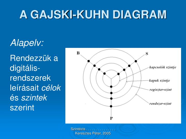 A gajski kuhn diagram