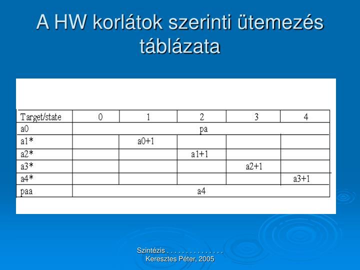 A HW korlátok szerinti ütemezés táblázata