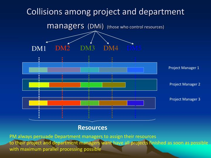 Collisions among project and department managers