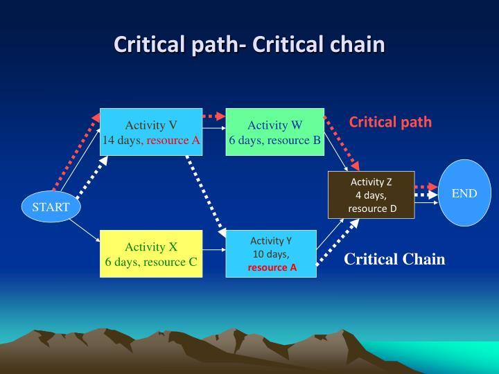 Critical path- Critical chain