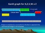 gantt graph for x z v w a z
