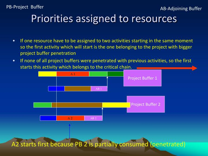 PB-Project  Buffer