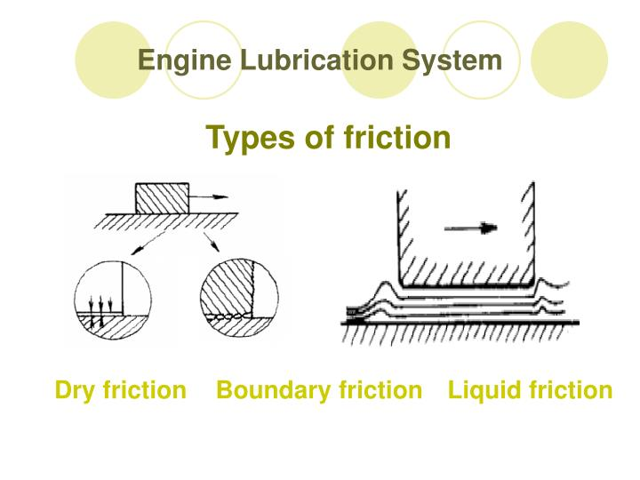 Types Of Lubrication Systems : Ppt engine lubrication system powerpoint presentation