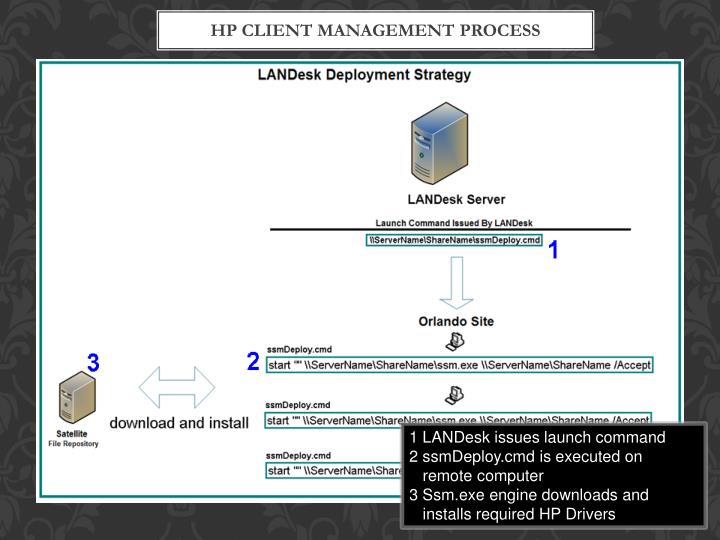 HP Client Management Process