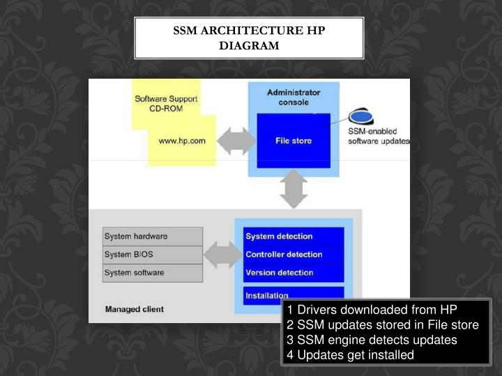 SSM Architecture HP Diagram