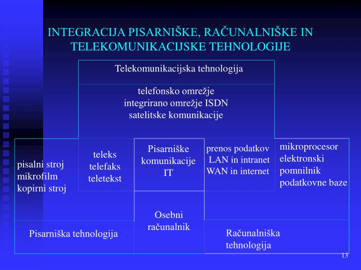 Telekomunikacijska tehnologija