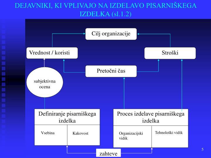 DEJAVNIKI, KI VPLIVAJO NA IZDELAVO PISARNIŠKEGA IZDELKA (sl.1.2)