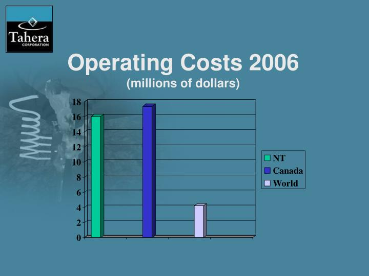 Operating Costs 2006