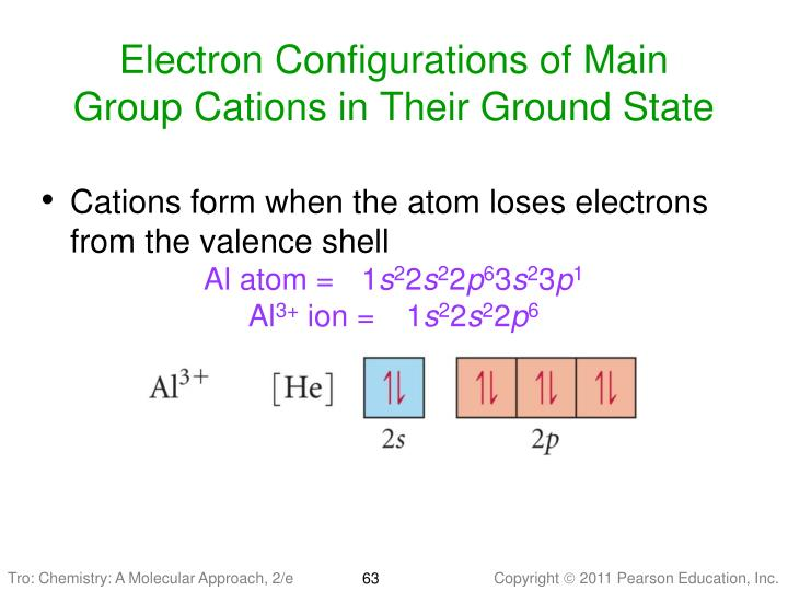 Electron Configurations of Main Group Cations in Their Ground State