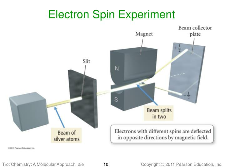 Electron Spin Experiment