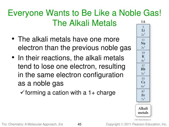 Everyone Wants to Be Like a Noble Gas!