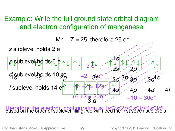 Example: Write the full ground state orbital diagram and electron configuration of manganese