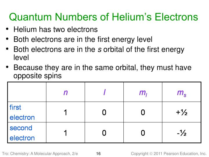 Quantum Numbers of Helium's Electrons
