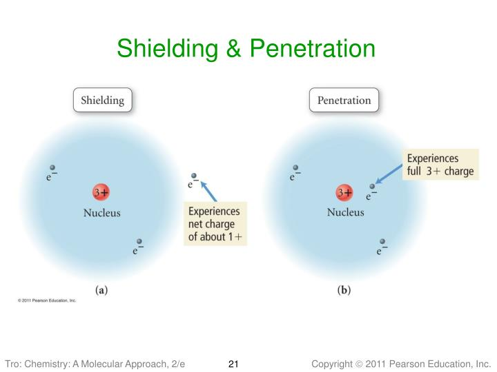 Shielding & Penetration