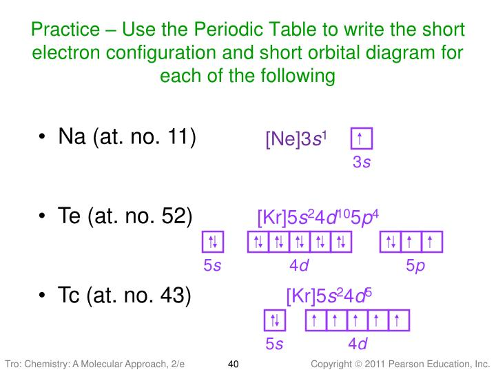 Practice – Use the Periodic Table to write the short electron configuration and short orbital diagram for each of the following