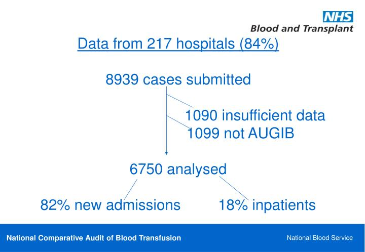 Data from 217 hospitals (84%)