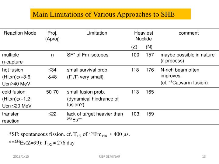 Main Limitations of Various Approaches to SHE