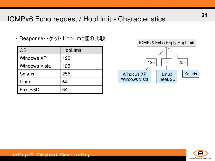ICMPv6 Echo request / HopLimit -