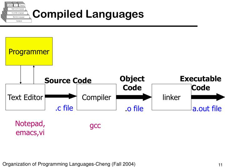 Compiled Languages