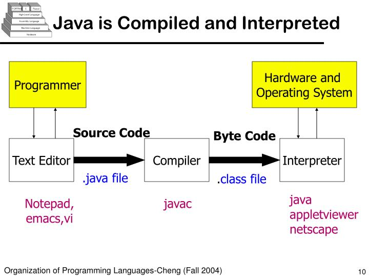 Java is Compiled and Interpreted