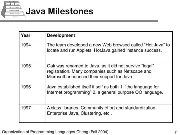 Java Milestones