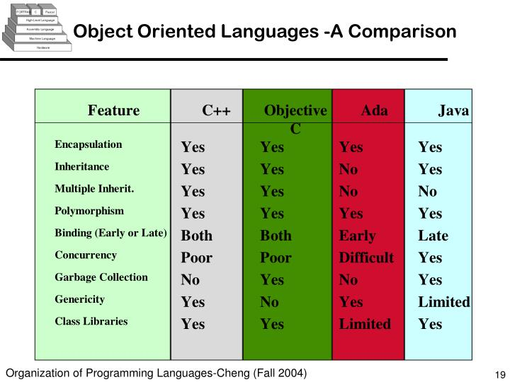 Object Oriented Languages -A Comparison