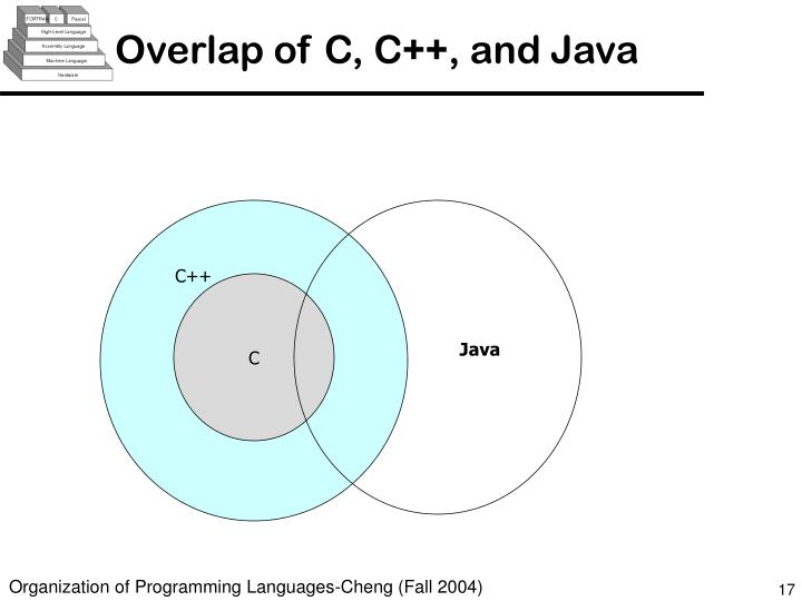 Overlap of C, C++, and Java